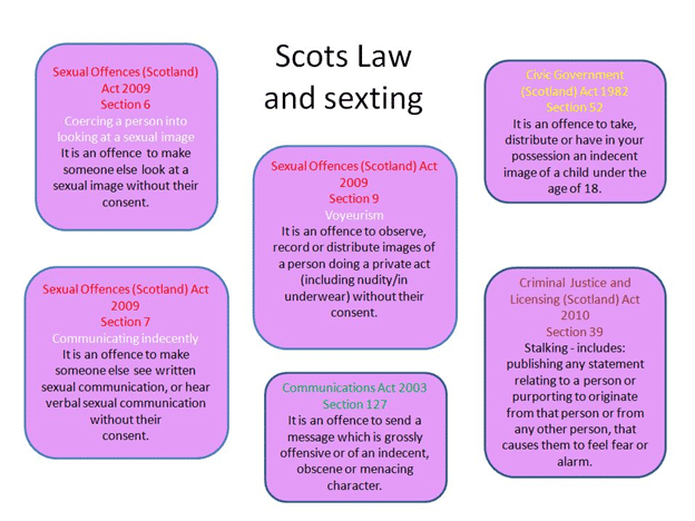 Legal age for sexting
