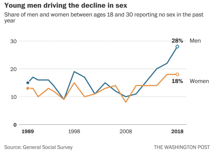 Young men driving the decline in sex